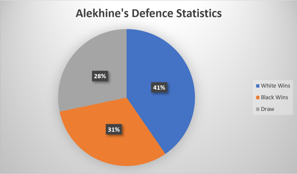 Alekhine's Defence Statistics
