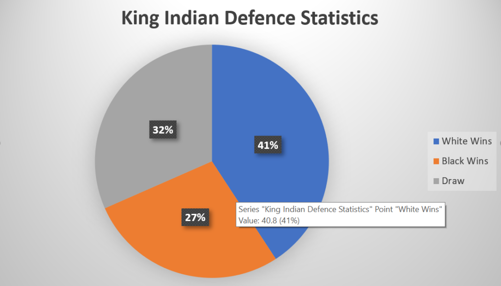 King Indian Defence statistics