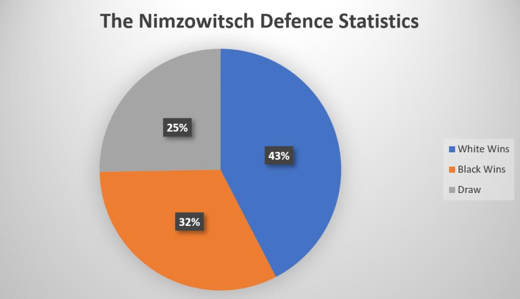 Nimzowitsch Defence Statistics