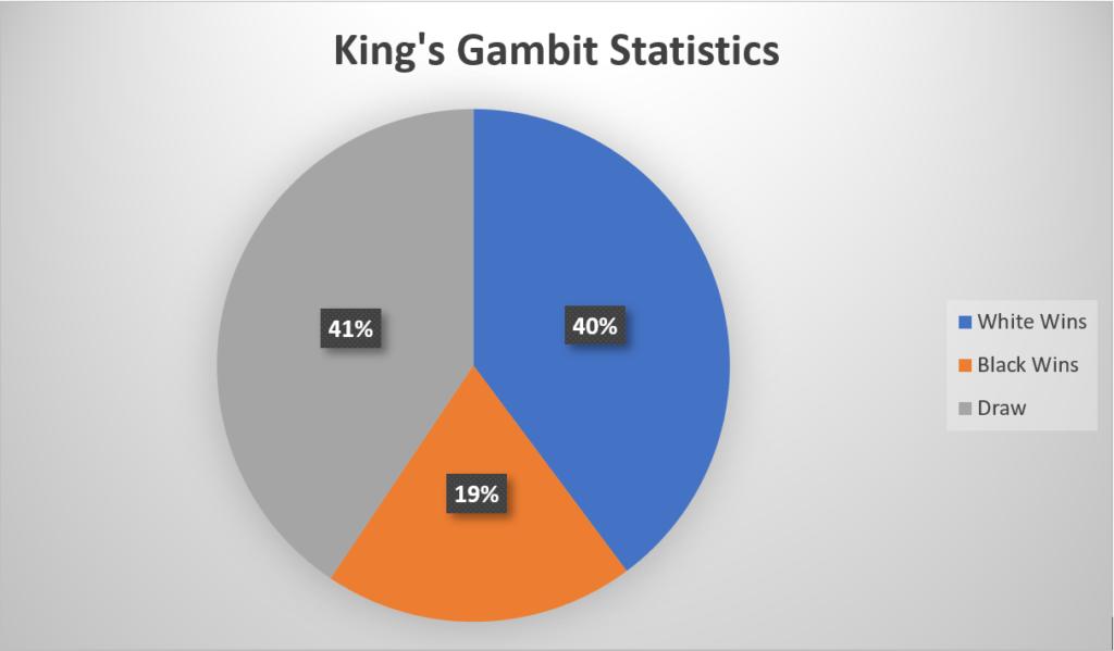 King's Gambit Statistics