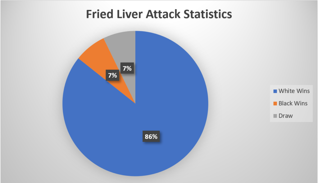 Fried Liver Attack Statistics
