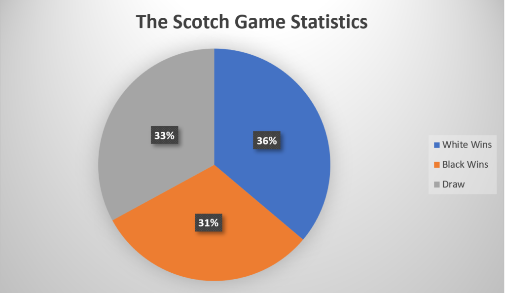 The Scotch Game Statistics