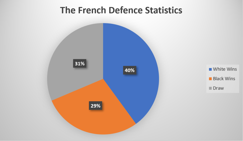 French Defence Statistics