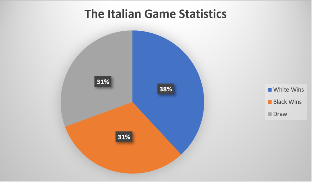 Italian Game Statistics