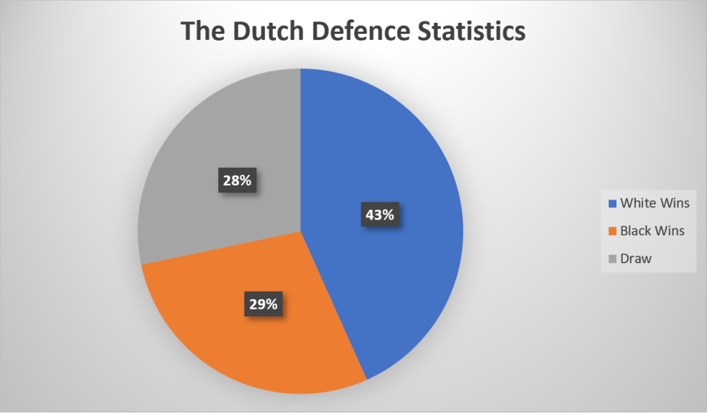 Dutch Defence Statistics