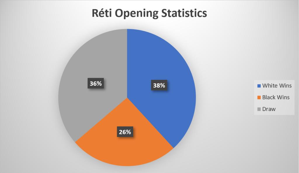 Réti Opening Statistics