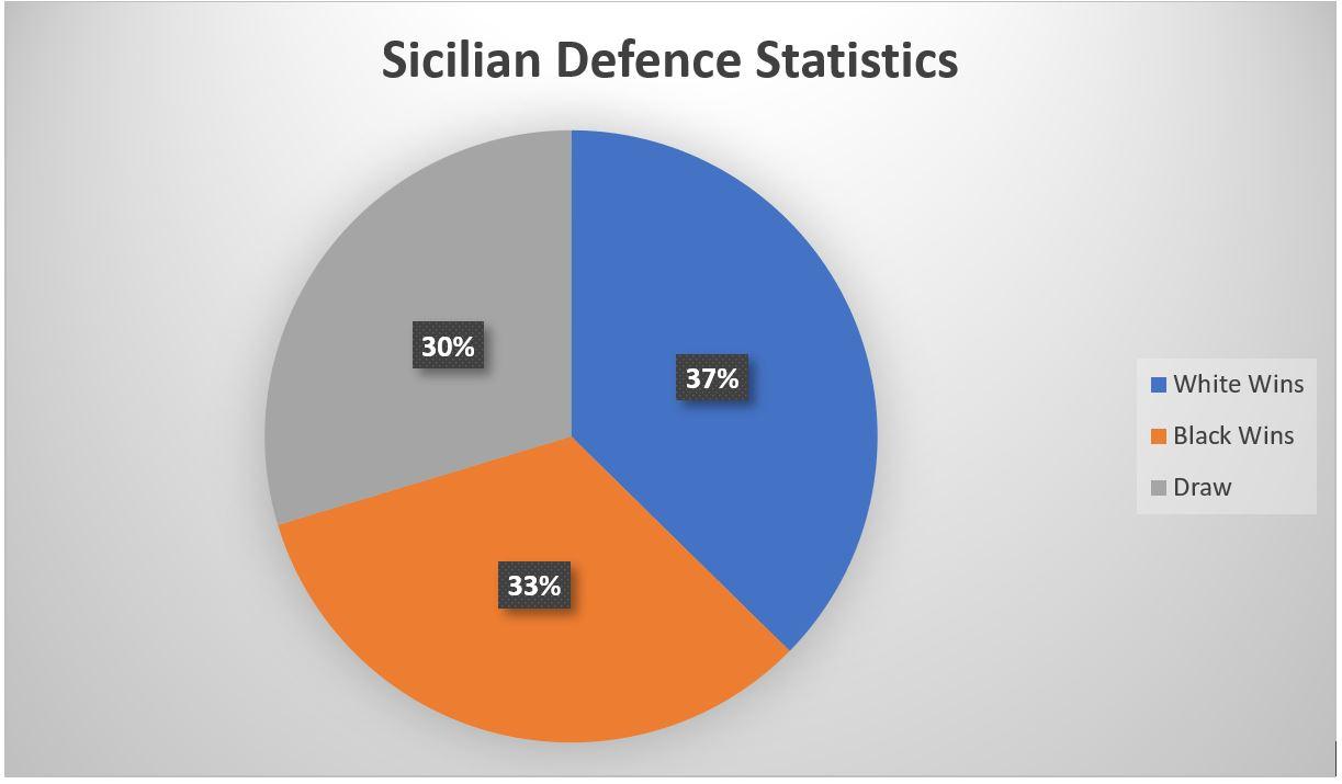 sicilian defence statistics