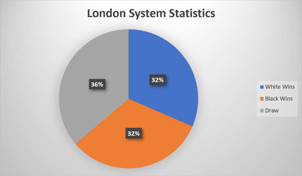 London System Statistics