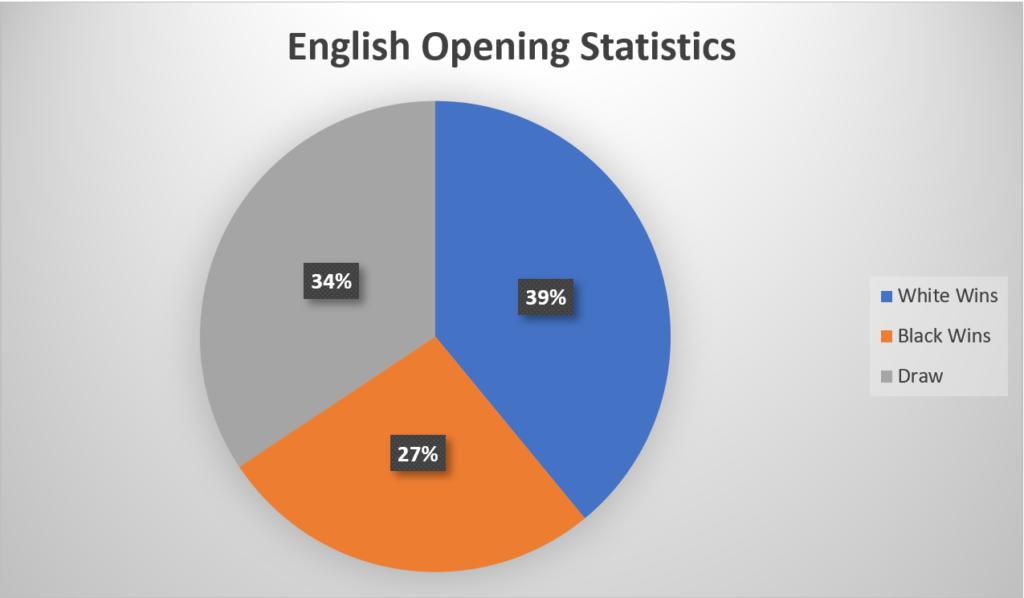 English Opening Statistics